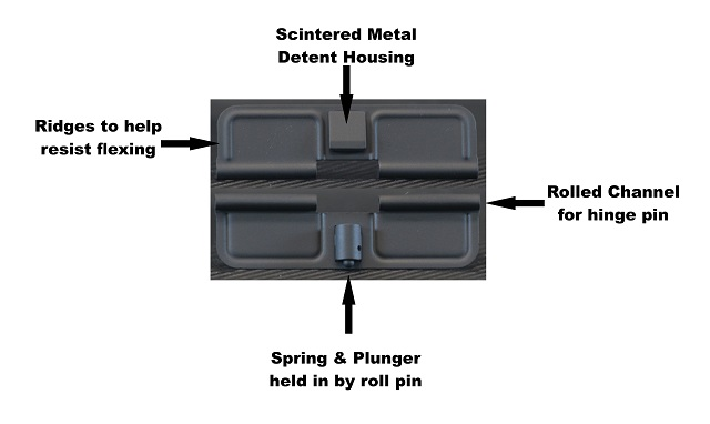 Anatomy of an AR Ejection Port Dust Cover
